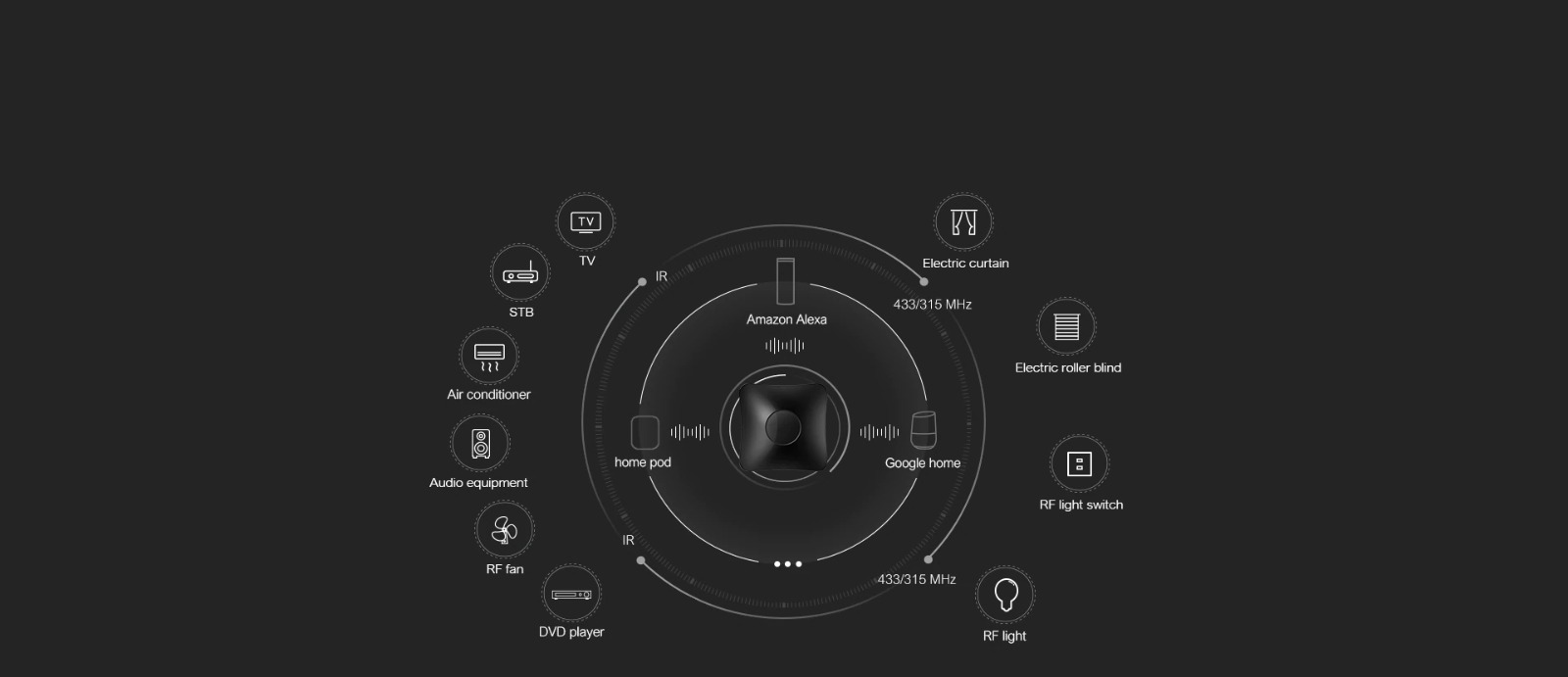 Broadlink RM4 Pro IR/RF Universal Remote Smart Home Automation works with Alexa and Google Home